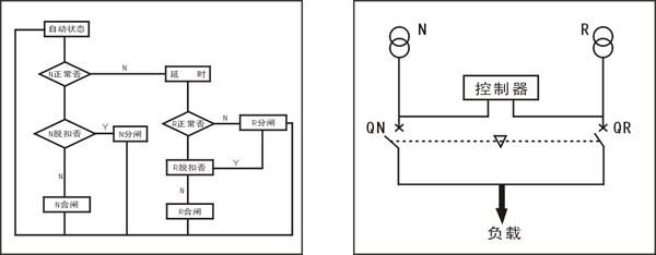低压控制器-mrq2智能双电源自动切换开关-低压控制器